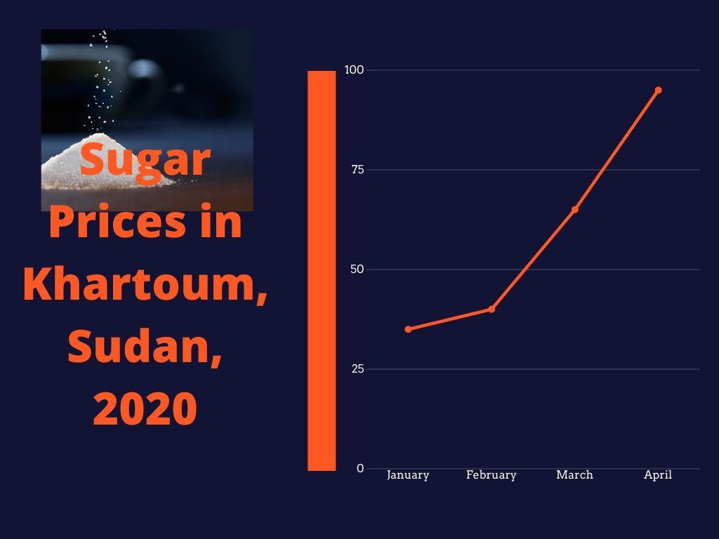 لا طعام لشهر رمضان – تأثير كورونا القاتل على أسعار المواد الغذائية