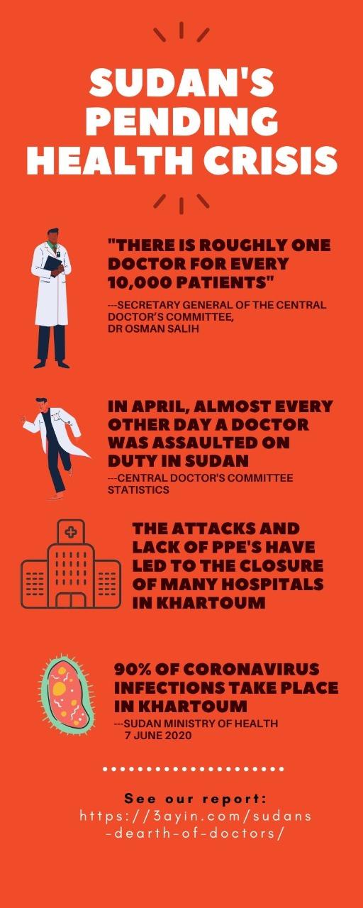 Sudan's Dearth of Doctors