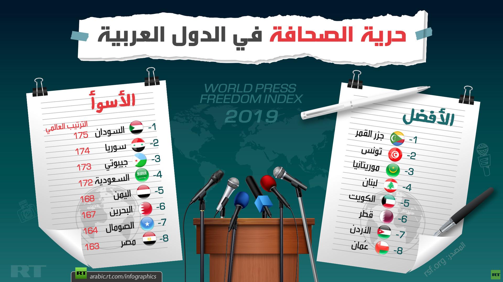 حجب المواقع الإلكترونية ردة عن شعارات ثورة ديسمبر